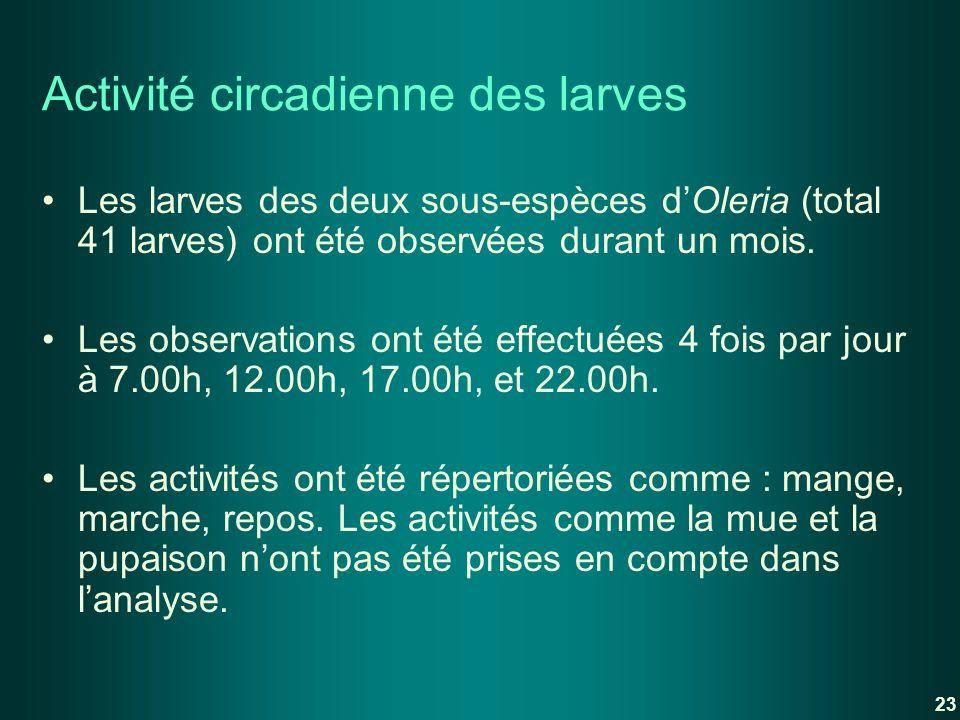 Activité circadienne des larves