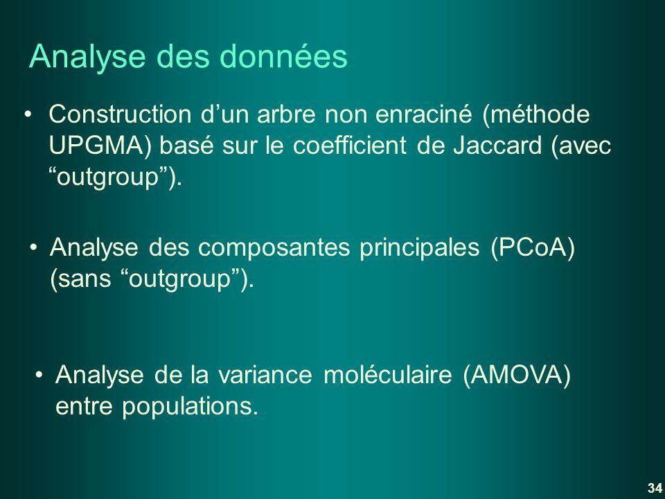 Analyse des donnéesConstruction d'un arbre non enraciné (méthode UPGMA) basé sur le coefficient de Jaccard (avec outgroup ).