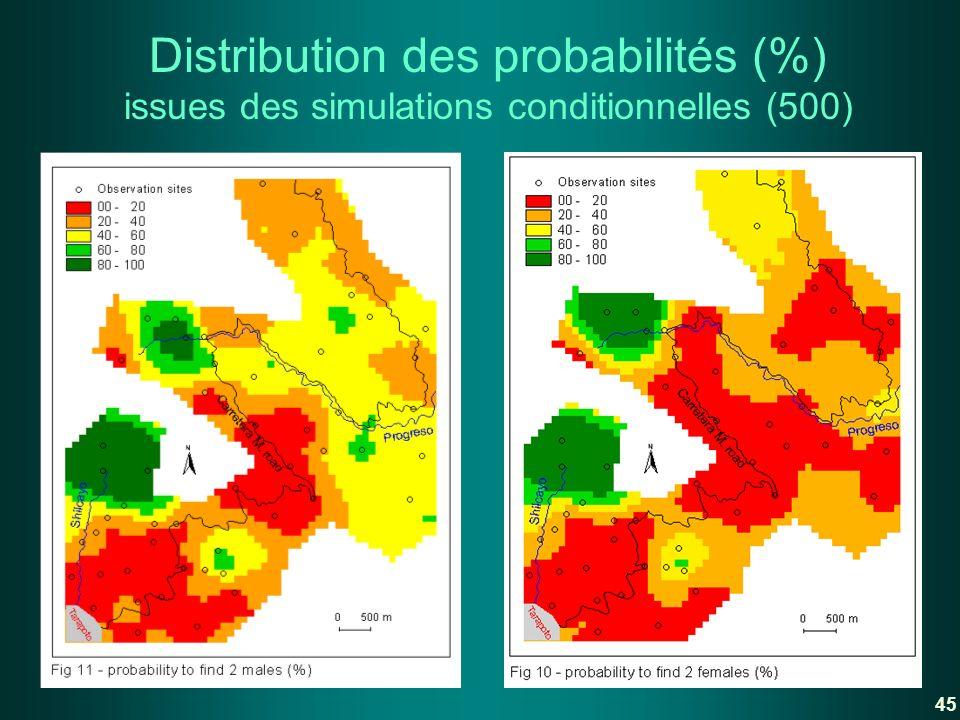 Distribution des probabilités (%) issues des simulations conditionnelles (500)