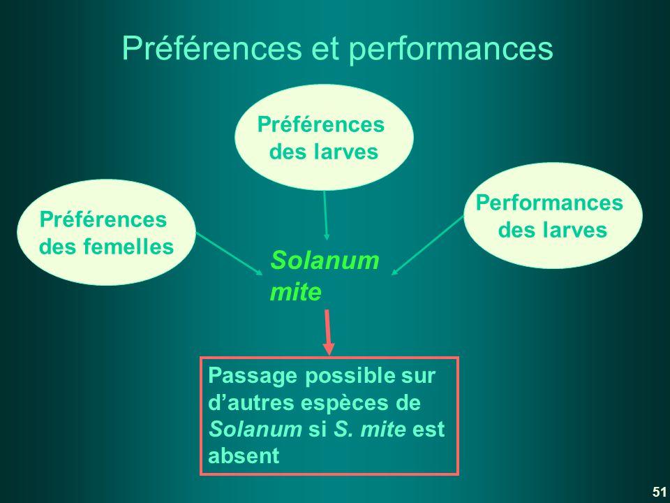 Préférences et performances