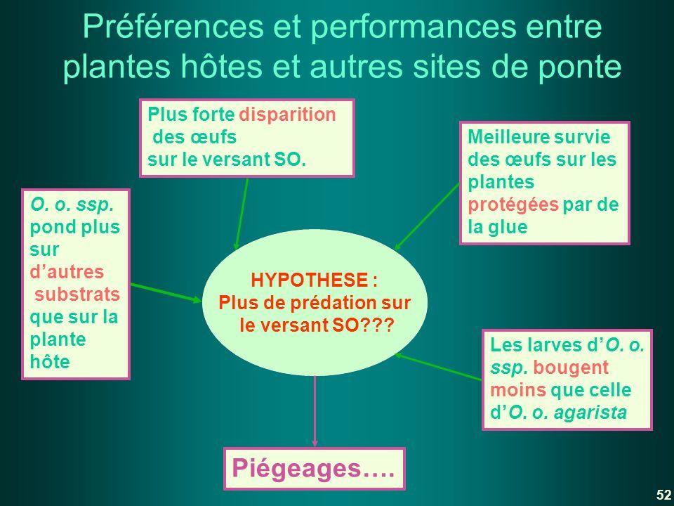 Préférences et performances entre plantes hôtes et autres sites de ponte
