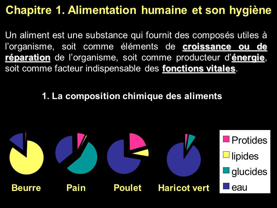 Chapitre 1. Alimentation humaine et son hygiène