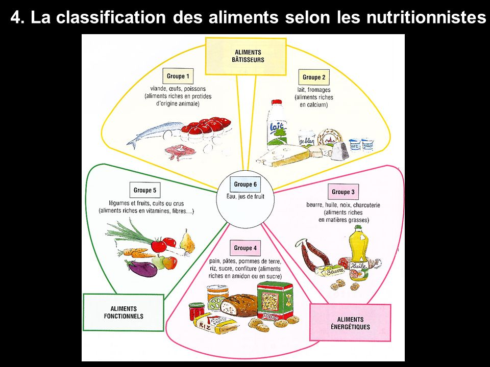 4. La classification des aliments selon les nutritionnistes