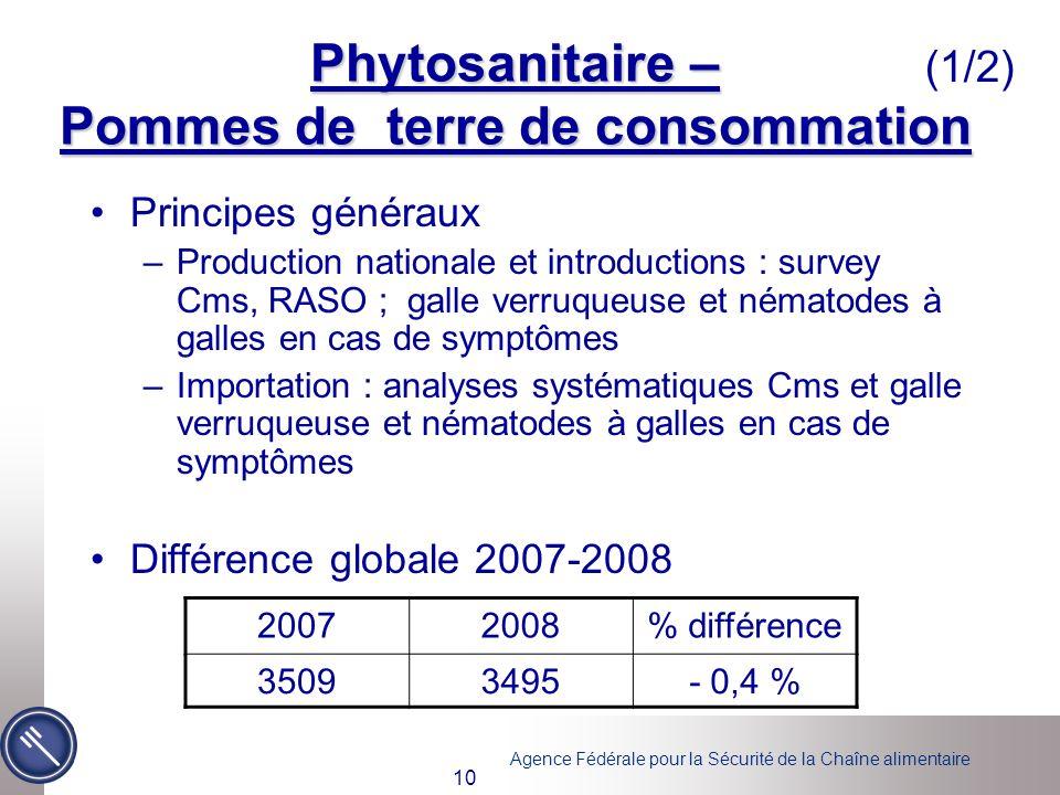 Phytosanitaire – Pommes de terre de consommation
