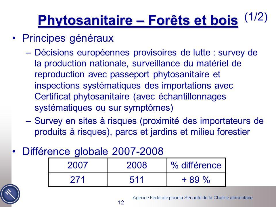 Phytosanitaire – Forêts et bois