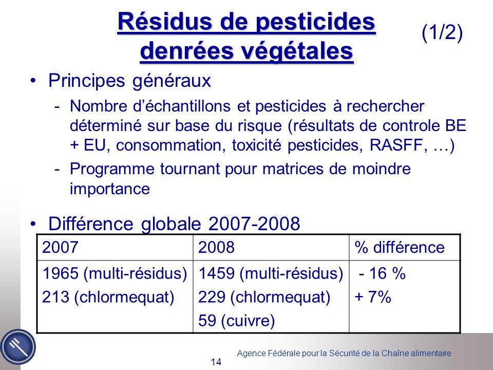 Résidus de pesticides denrées végétales