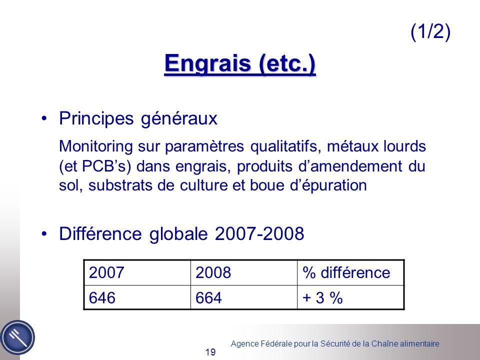 Engrais (etc.) (1/2) Principes généraux