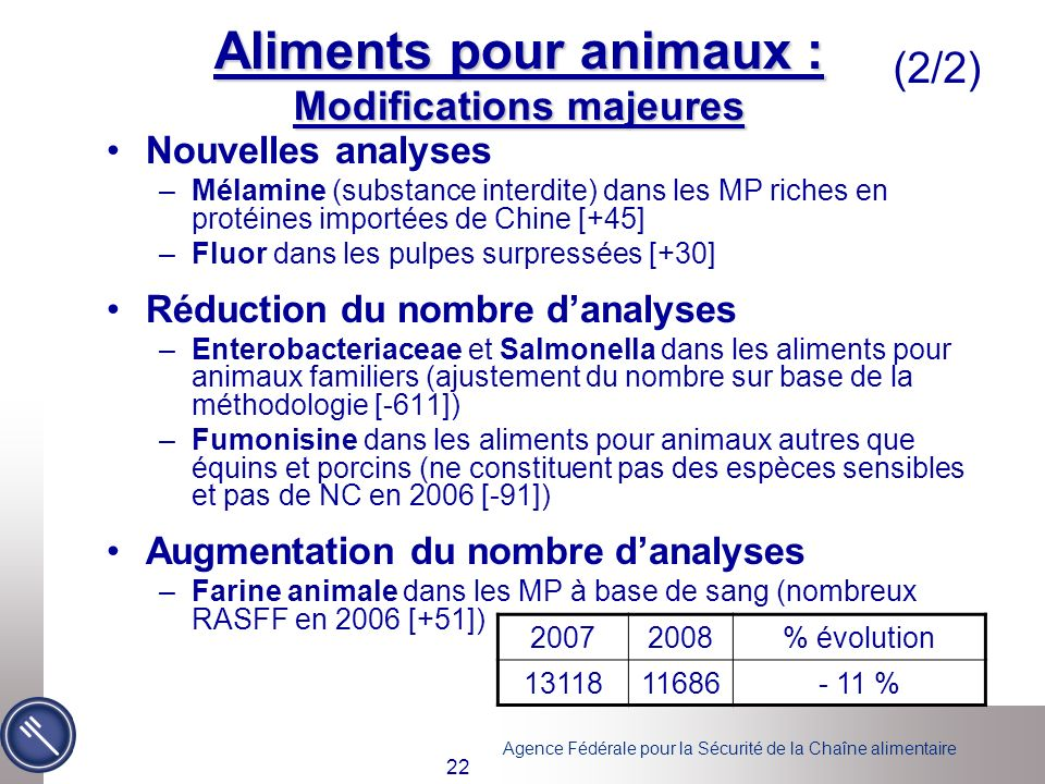 Aliments pour animaux : Modifications majeures