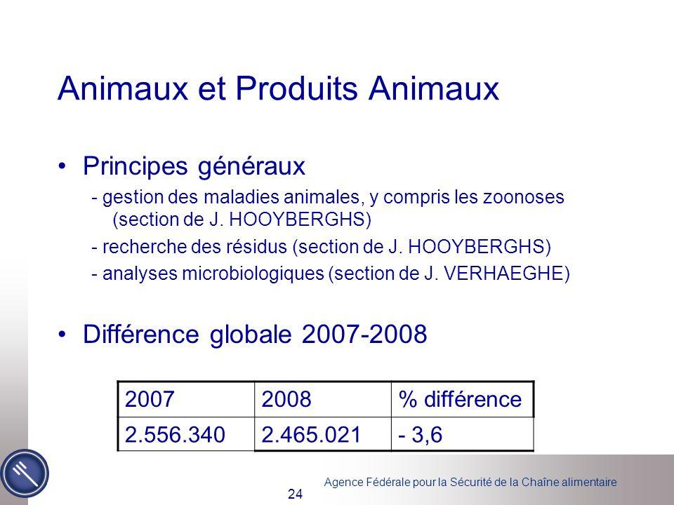 Animaux et Produits Animaux