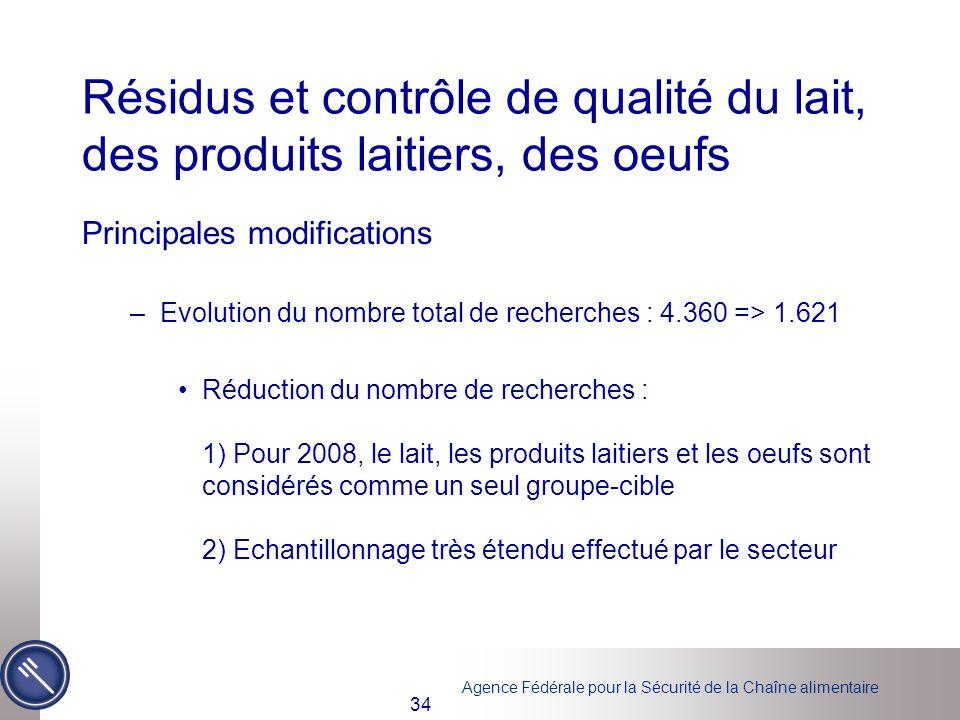 Résidus et contrôle de qualité du lait, des produits laitiers, des oeufs