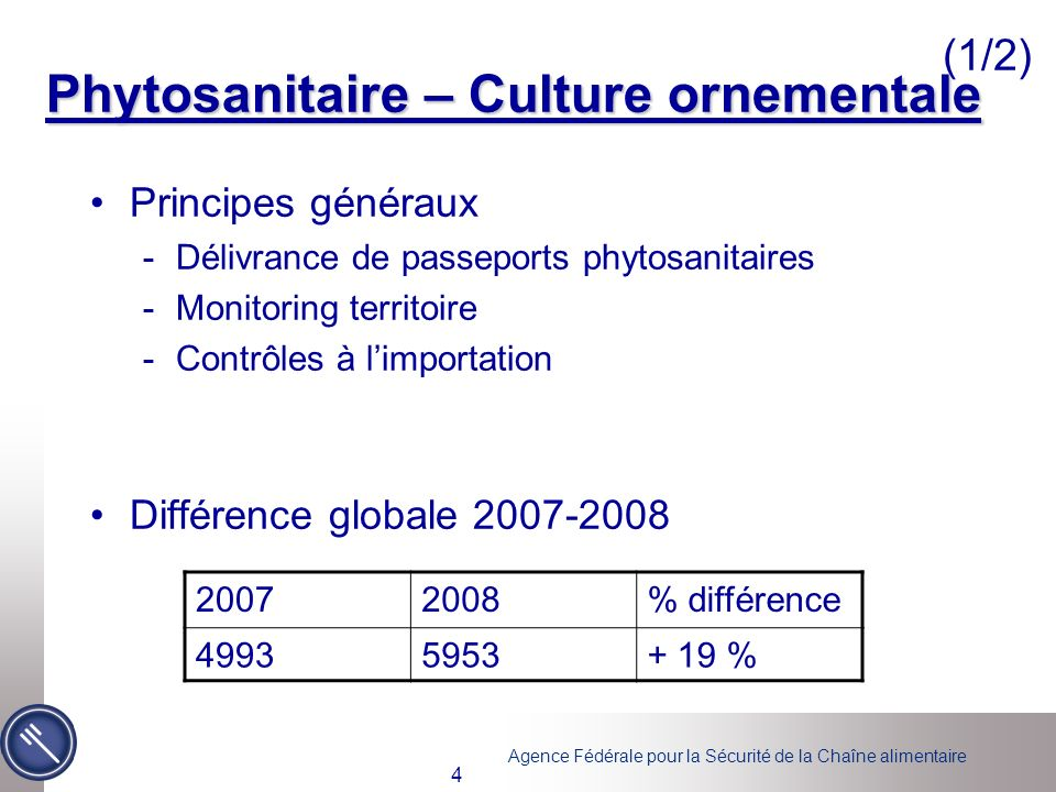 Phytosanitaire – Culture ornementale