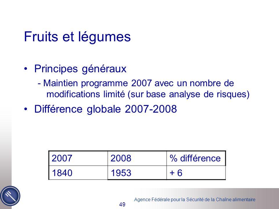 Fruits et légumes Principes généraux Différence globale 2007-2008