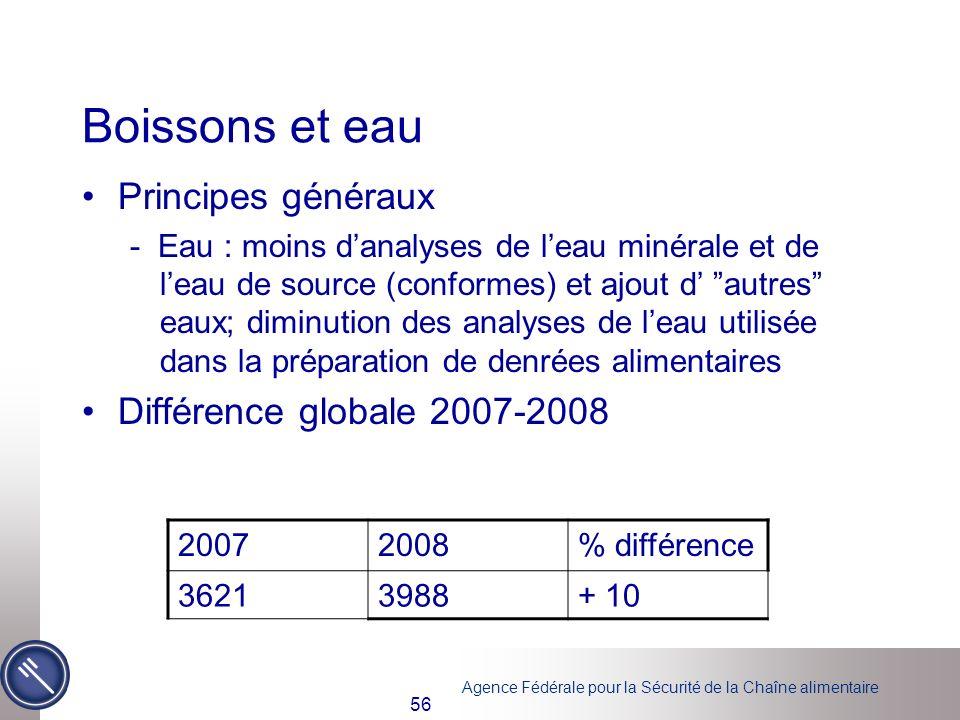 Boissons et eau Principes généraux Différence globale 2007-2008