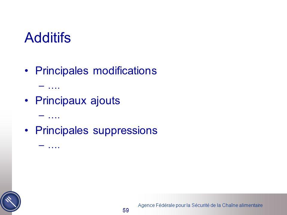 Additifs Principales modifications Principaux ajouts
