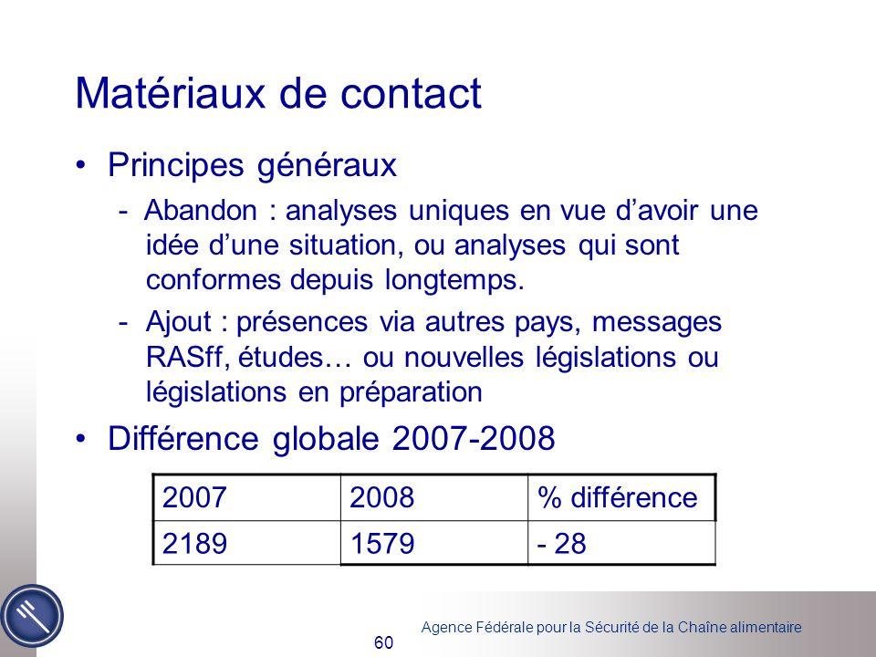 Matériaux de contact Principes généraux Différence globale 2007-2008