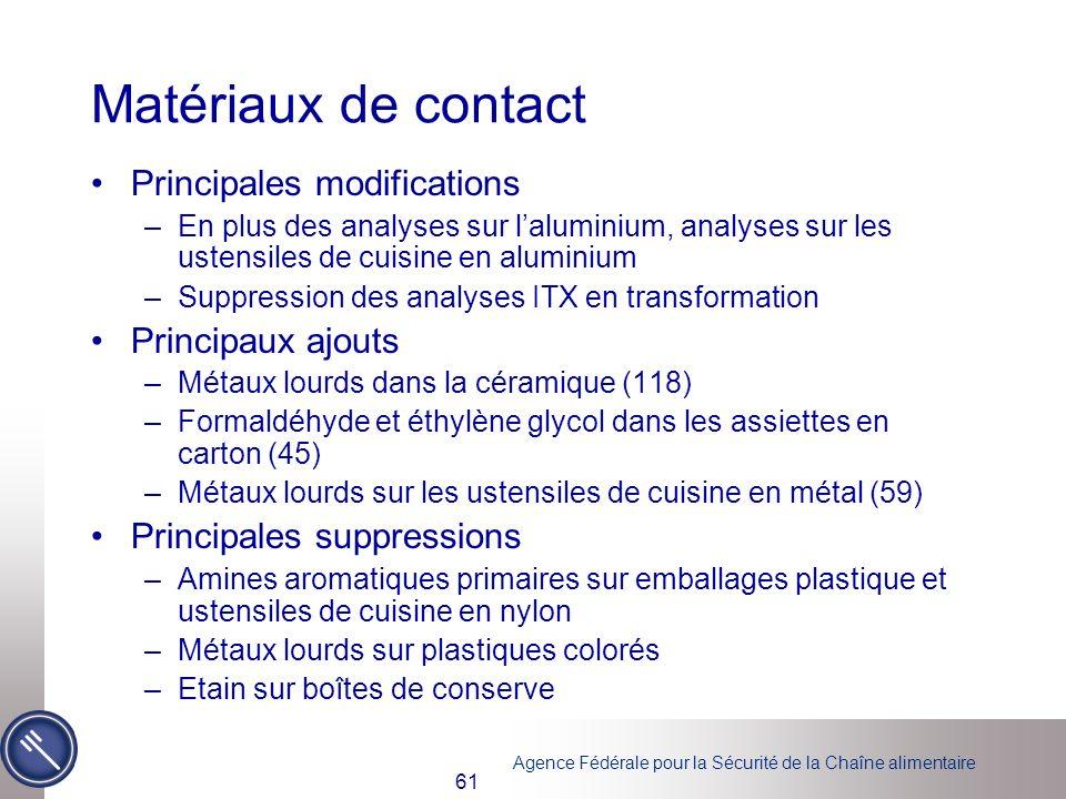 Matériaux de contact Principales modifications Principaux ajouts