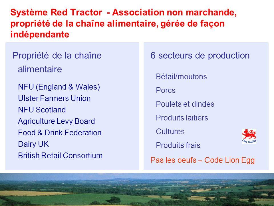 Propriété de la chaîne alimentaire 6 secteurs de production