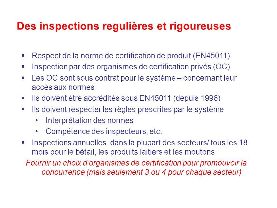 Des inspections regulières et rigoureuses