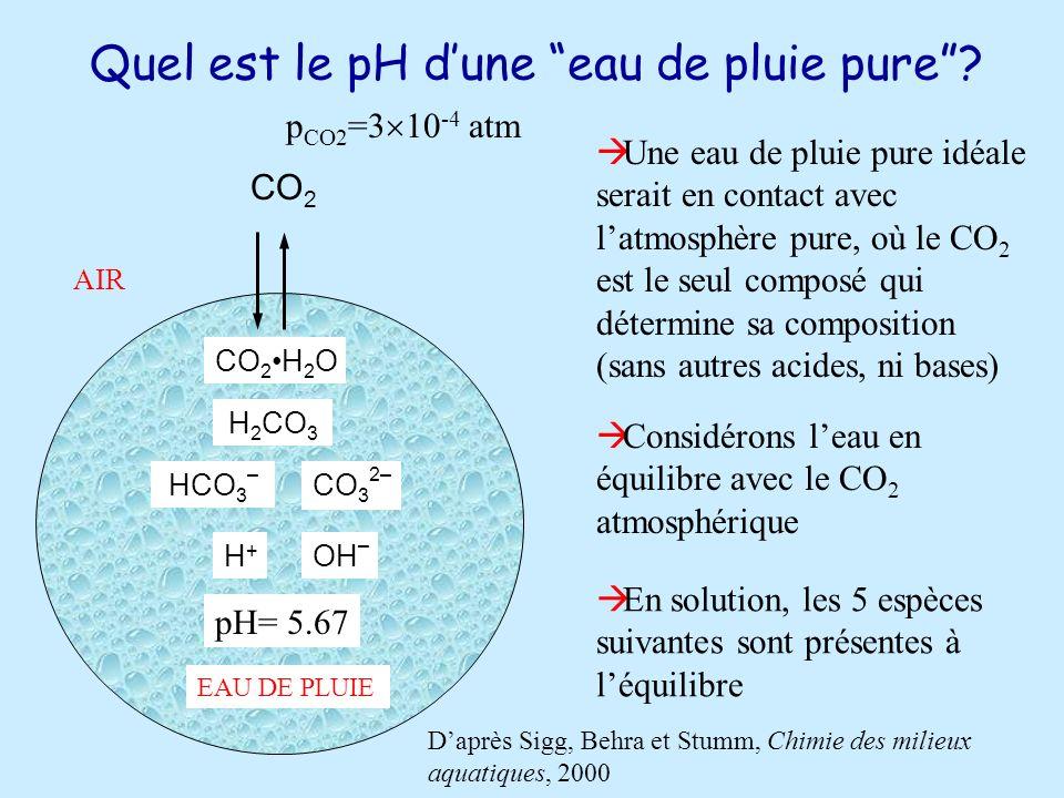 Quel est le pH d'une eau de pluie pure