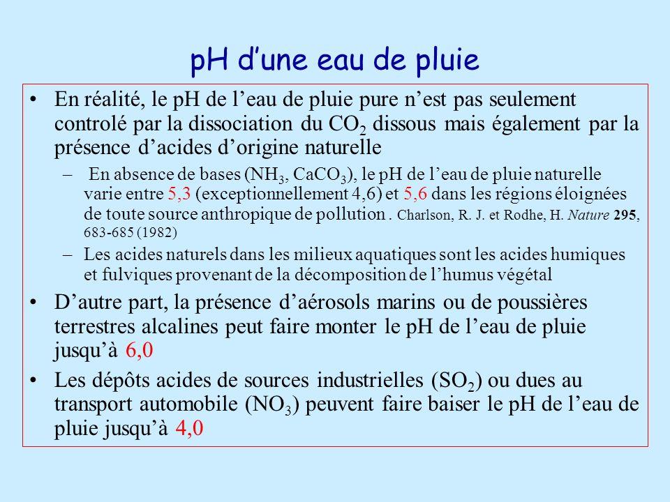 pH d'une eau de pluie