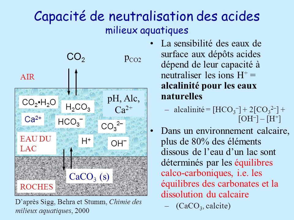 Capacité de neutralisation des acides milieux aquatiques