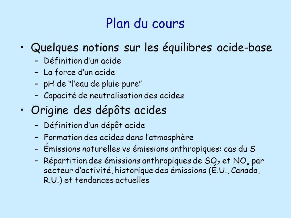 Plan du cours Quelques notions sur les équilibres acide-base