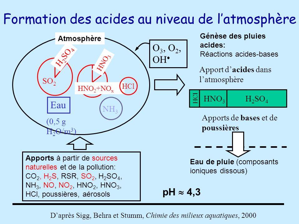 Formation des acides au niveau de l'atmosphère
