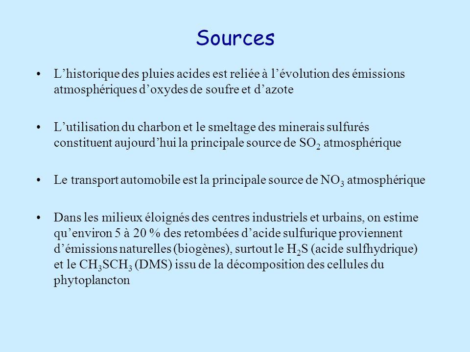 Sources L'historique des pluies acides est reliée à l'évolution des émissions atmosphériques d'oxydes de soufre et d'azote.