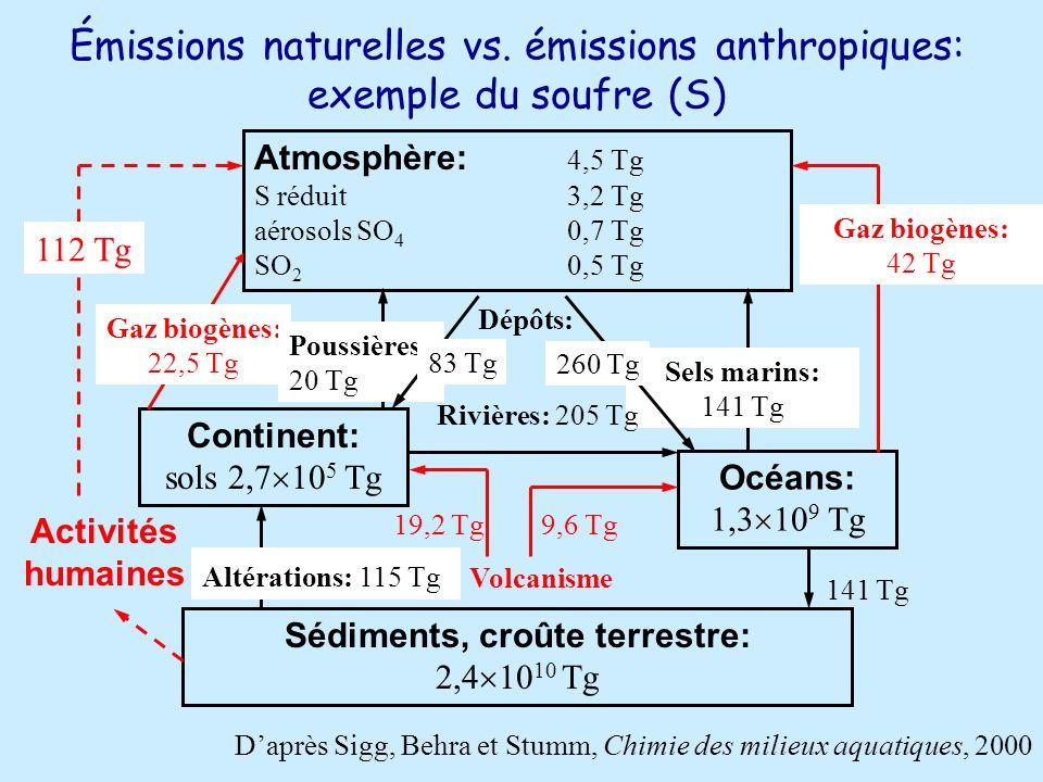 Émissions naturelles vs. émissions anthropiques: exemple du soufre (S)