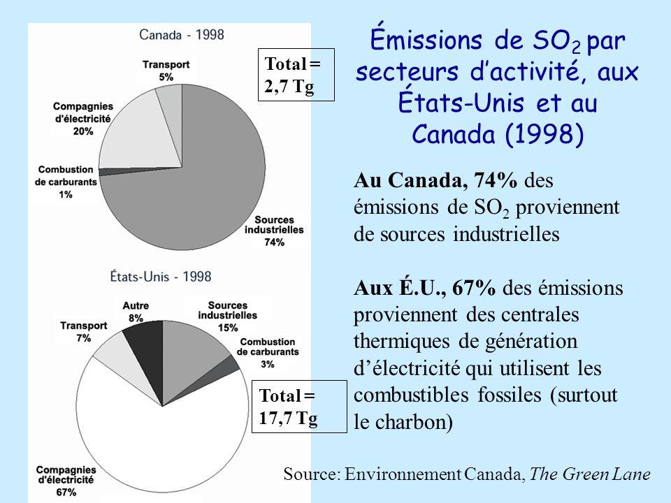 Source: Environnement Canada, The Green Lane