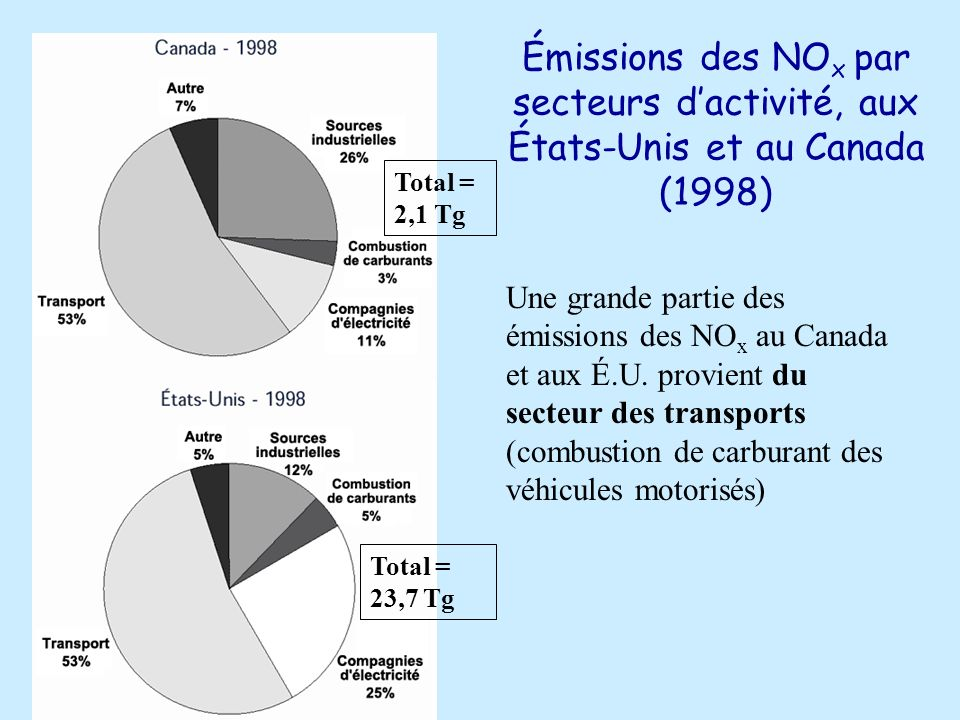 Émissions des NOx par secteurs d'activité, aux États-Unis et au Canada (1998)