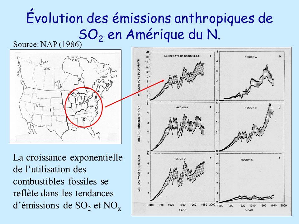 Évolution des émissions anthropiques de SO2 en Amérique du N.