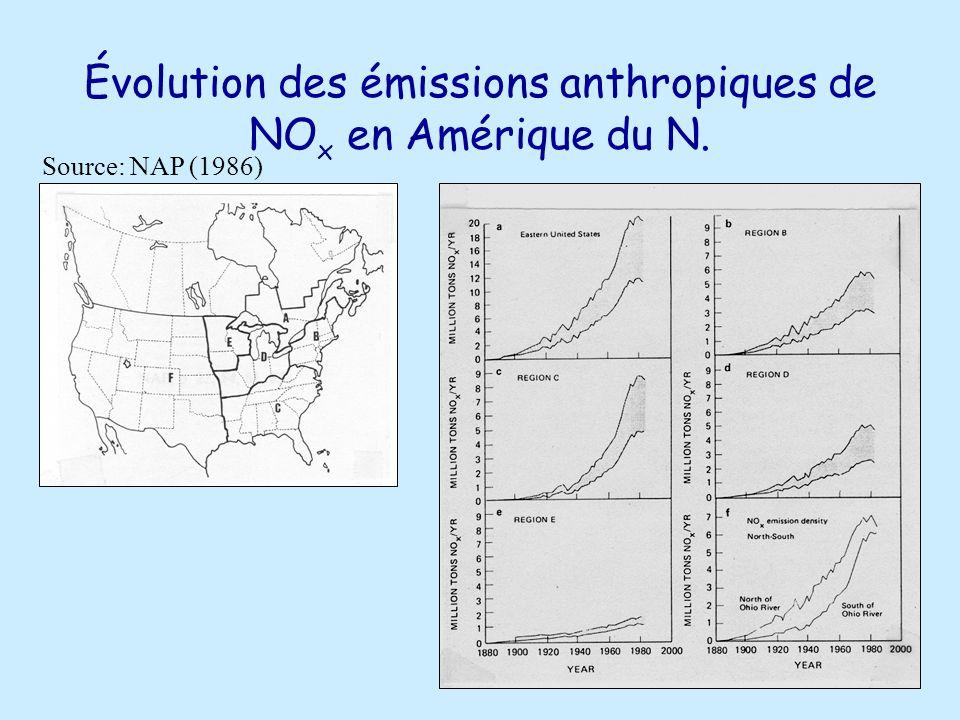 Évolution des émissions anthropiques de NOx en Amérique du N.