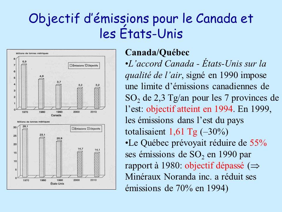 Objectif d'émissions pour le Canada et les États-Unis