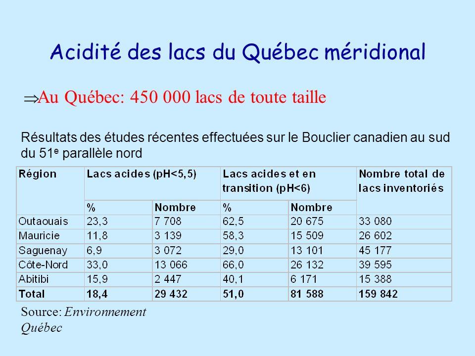 Acidité des lacs du Québec méridional