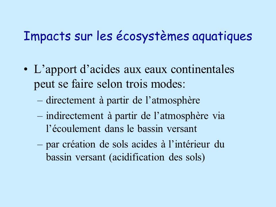 Impacts sur les écosystèmes aquatiques