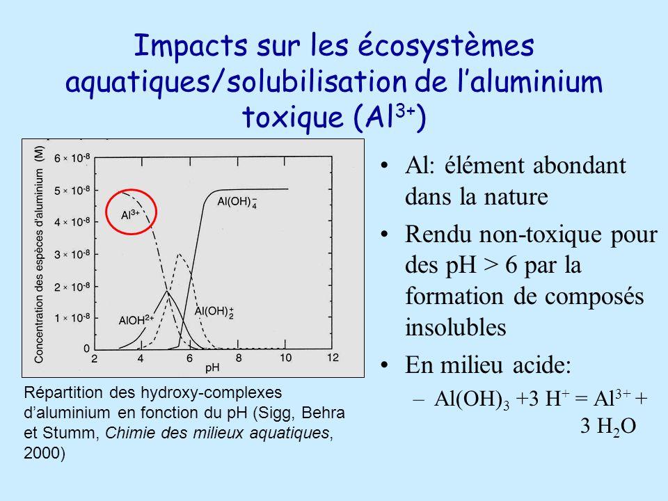 Impacts sur les écosystèmes aquatiques/solubilisation de l'aluminium toxique (Al3+)