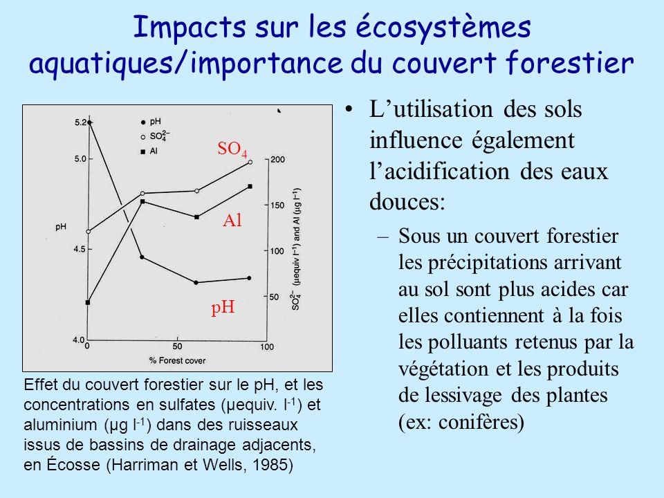 Impacts sur les écosystèmes aquatiques/importance du couvert forestier