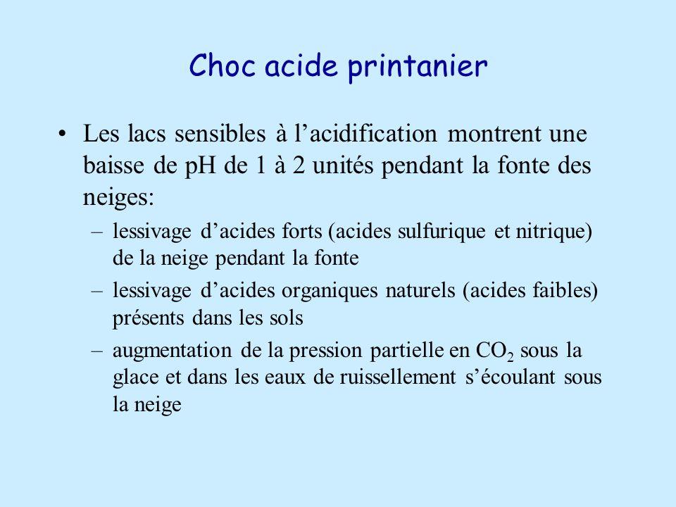 Choc acide printanier Les lacs sensibles à l'acidification montrent une baisse de pH de 1 à 2 unités pendant la fonte des neiges: