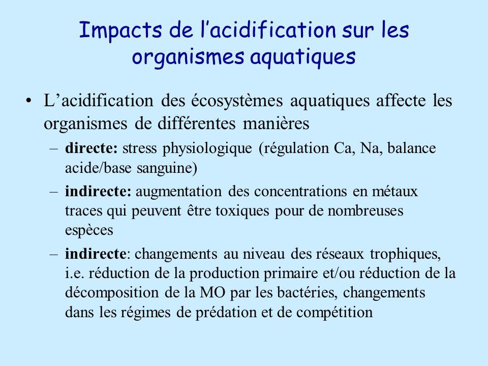 Impacts de l'acidification sur les organismes aquatiques