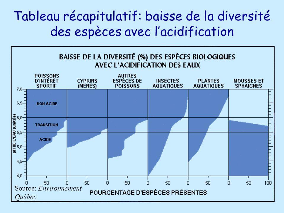 Tableau récapitulatif: baisse de la diversité des espèces avec l'acidification
