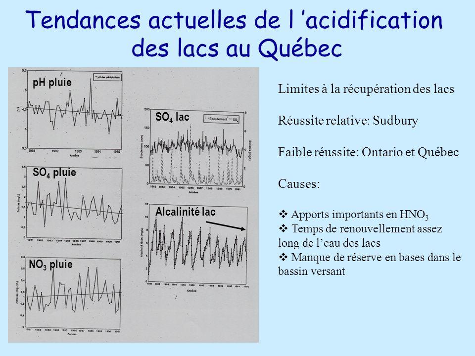 Tendances actuelles de l 'acidification des lacs au Québec