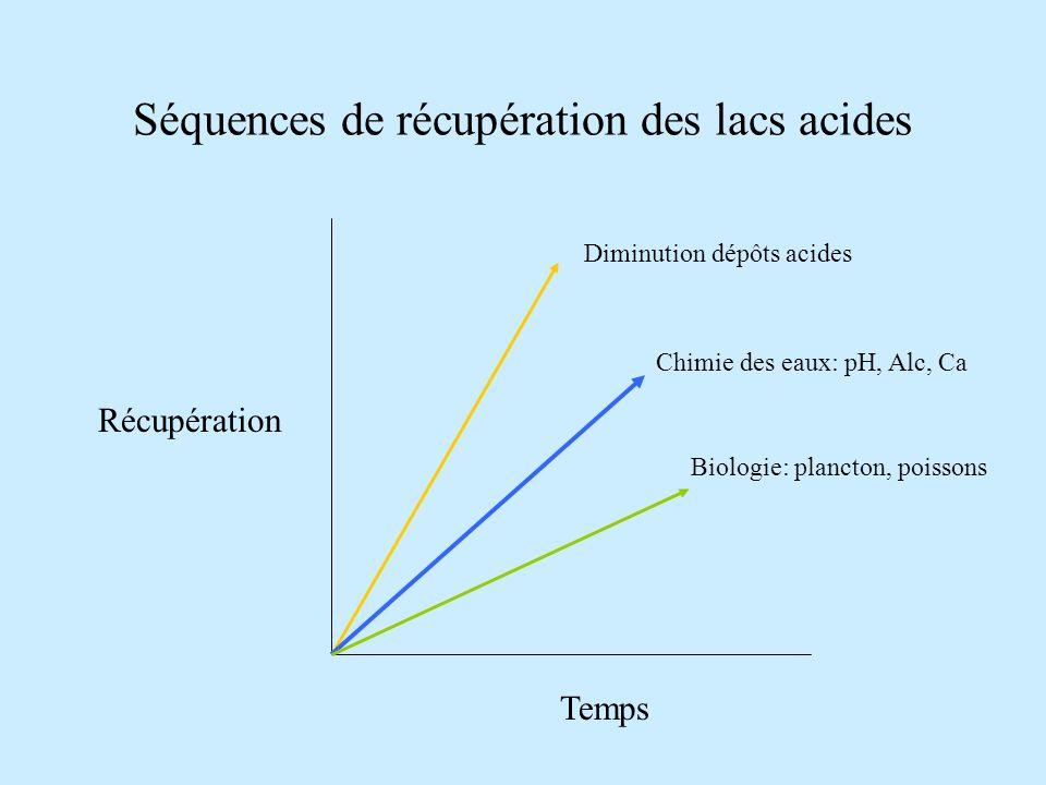 Séquences de récupération des lacs acides