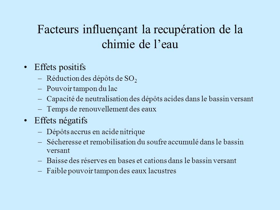 Facteurs influençant la recupération de la chimie de l'eau
