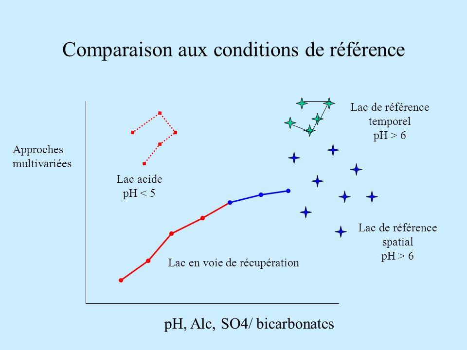Comparaison aux conditions de référence