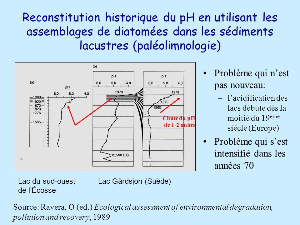 Reconstitution historique du pH en utilisant les assemblages de diatomées dans les sédiments lacustres (paléolimnologie)
