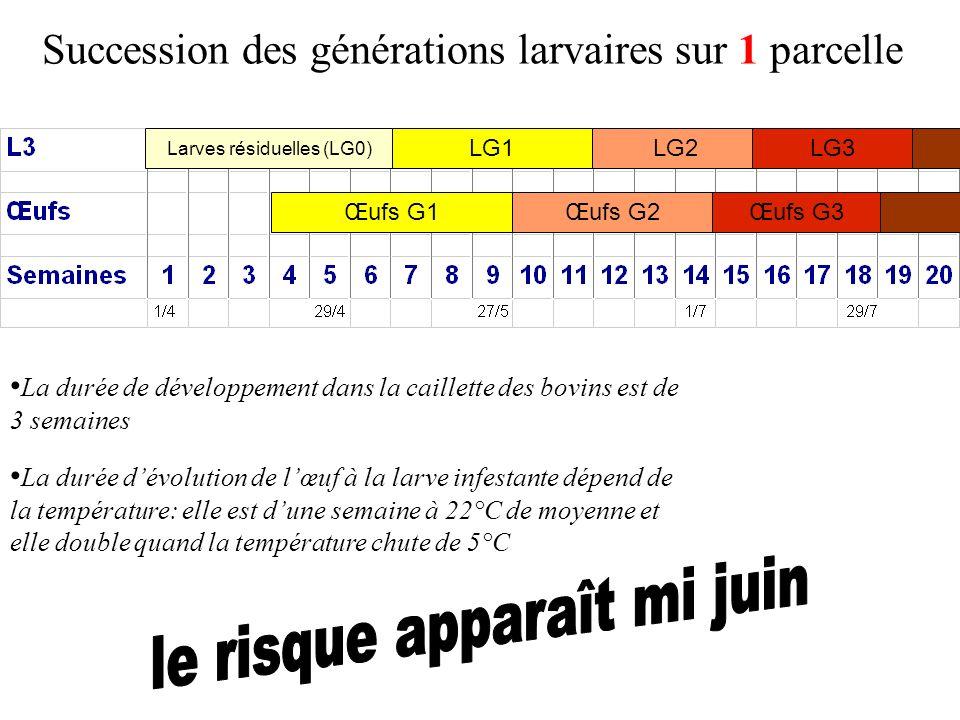 Succession des générations larvaires sur 1 parcelle