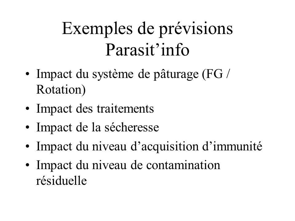 Exemples de prévisions Parasit'info