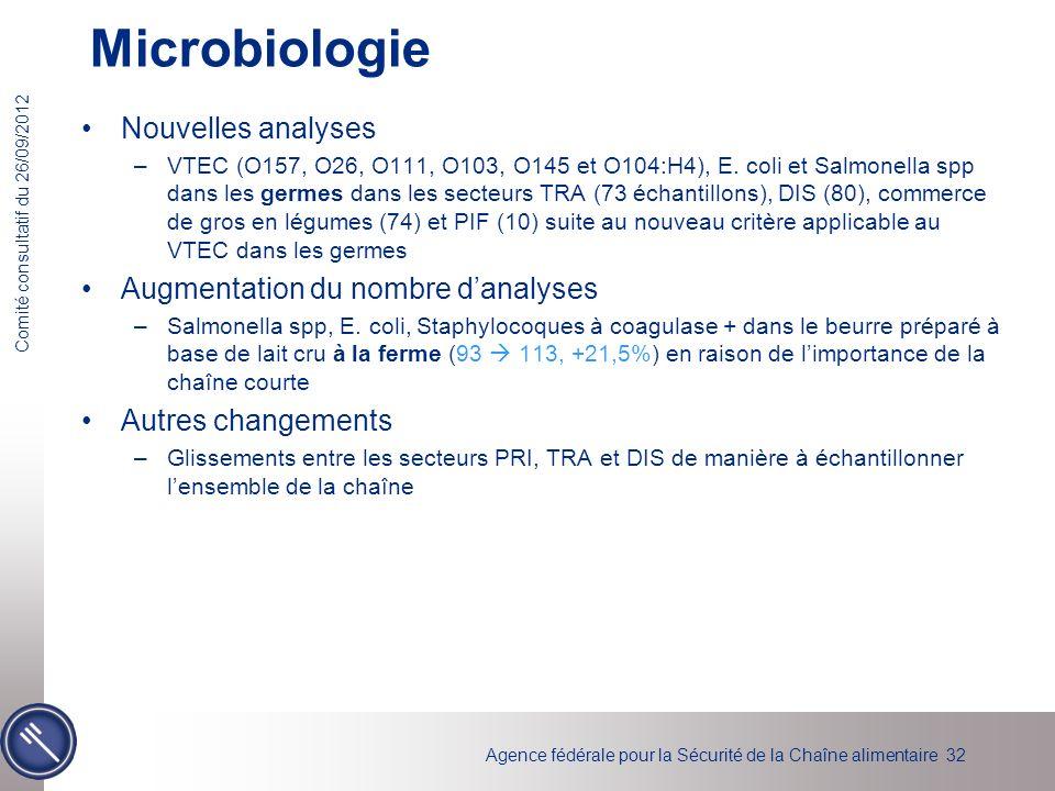 Microbiologie Nouvelles analyses Augmentation du nombre d'analyses