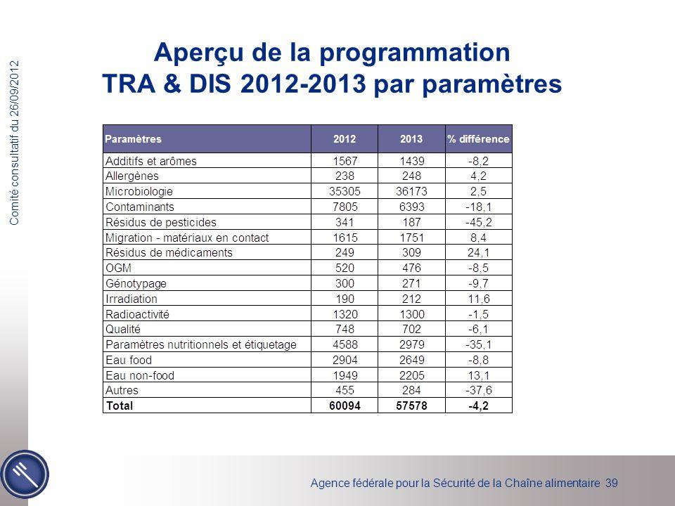 Aperçu de la programmation TRA & DIS 2012-2013 par paramètres